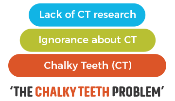 Chalky Teeth Problem Graph