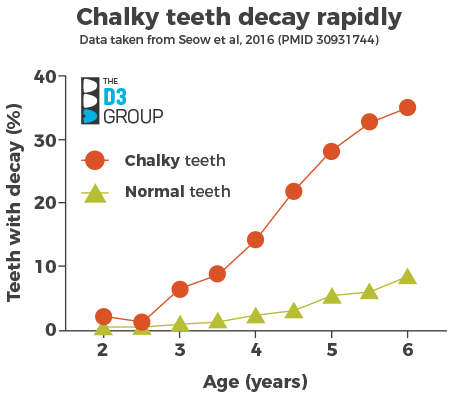 Chalky Teeth Decay Graph